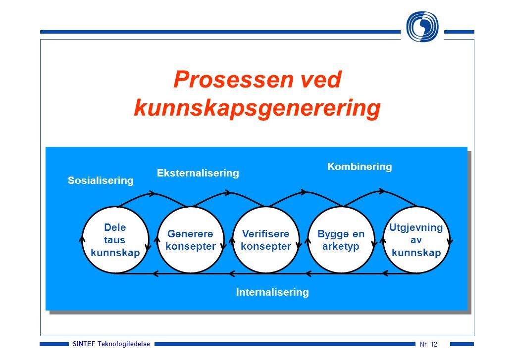 SINTEF Teknologiledelse Nr. 12 Prosessen ved kunnskapsgenerering Sosialisering Eksternalisering Kombinering Internalisering Dele taus kunnskap Generer