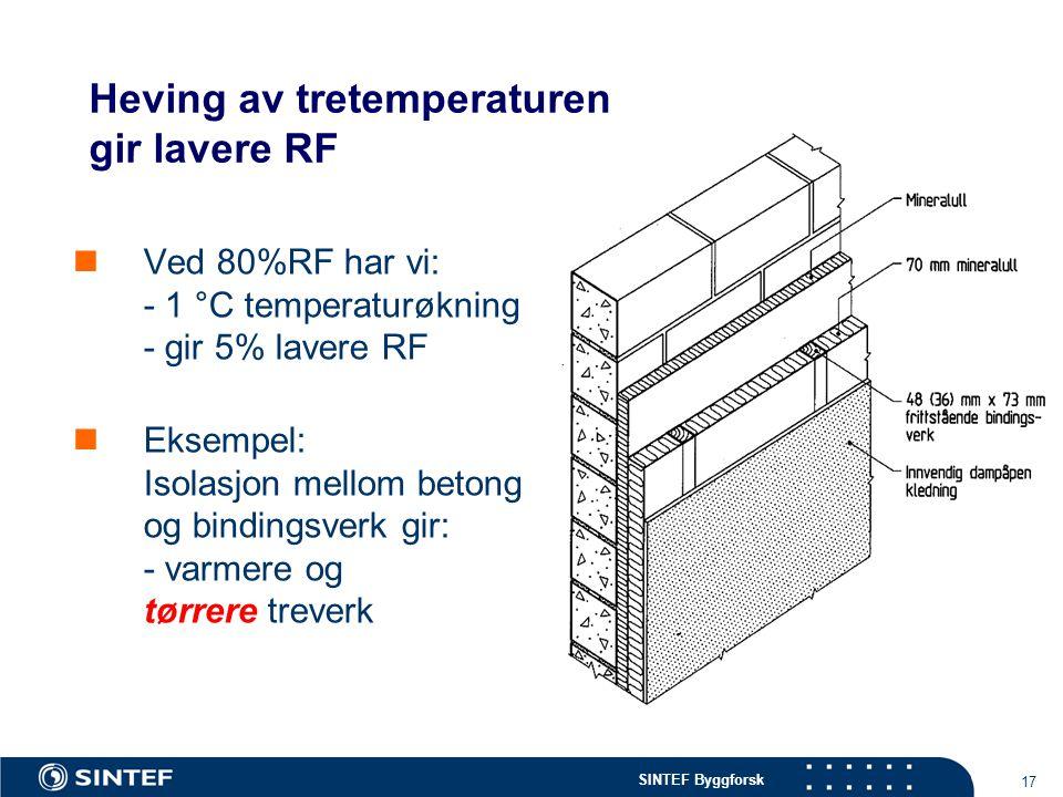 SINTEF Byggforsk 17 Heving av tretemperaturen gir lavere RF Ved 80%RF har vi: - 1 °C temperaturøkning - gir 5% lavere RF Eksempel: Isolasjon mellom be