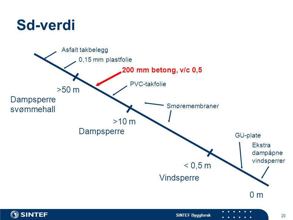 SINTEF Byggforsk 20 Sd-verdi >50 m >10 m < 0,5 m Dampsperre svømmehall Dampsperre Vindsperre 0,15 mm plastfolie Asfalt takbelegg Smøremembraner PVC-ta