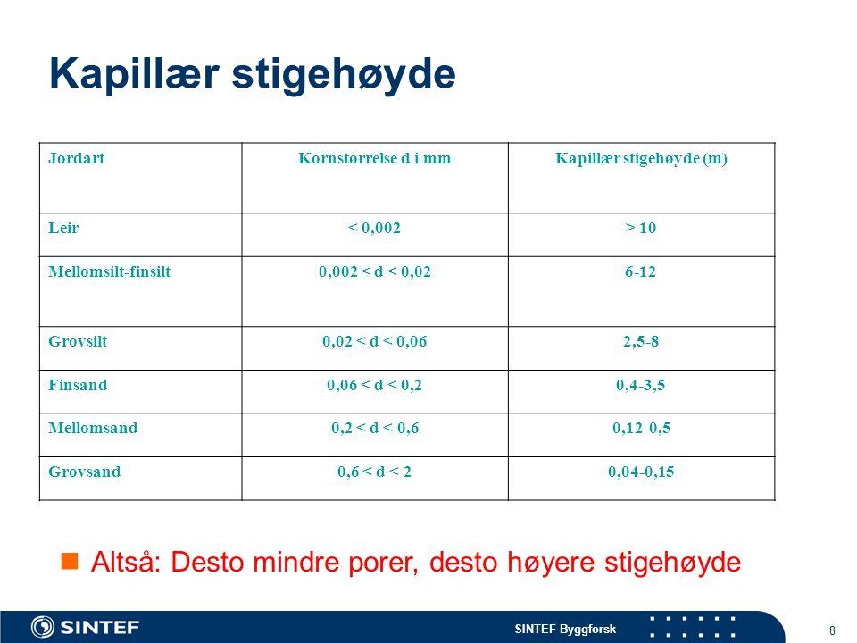 SINTEF Byggforsk 8 Kapillær stigehøyde JordartKornstørrelse d i mmKapillær stigehøyde (m) Leir< 0,002> 10 Mellomsilt-finsilt0,002 < d < 0,026-12 Grovs