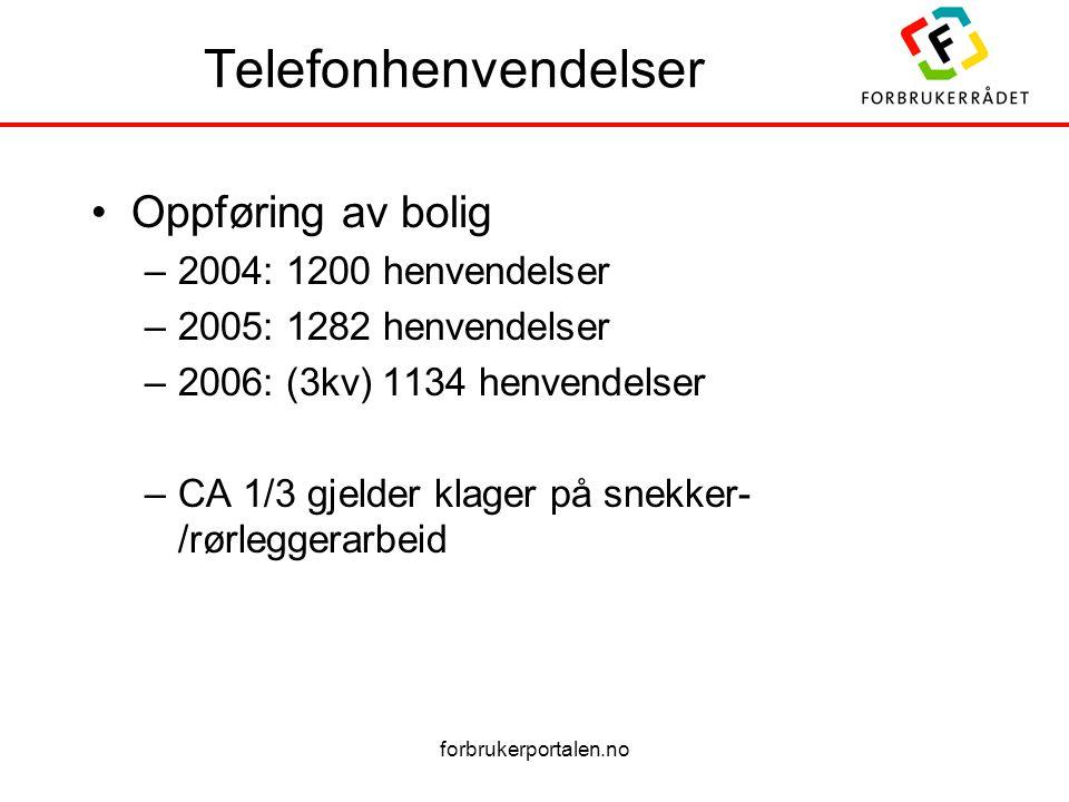 forbrukerportalen.no Telefonhenvendelser Oppføring av bolig –2004: 1200 henvendelser –2005: 1282 henvendelser –2006: (3kv) 1134 henvendelser –CA 1/3 g