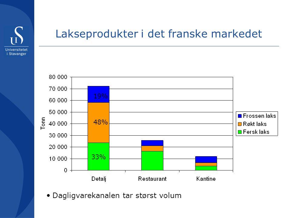 Lakseprodukter i det franske markedet 33% 48% 19%  Dagligvarekanalen tar størst volum