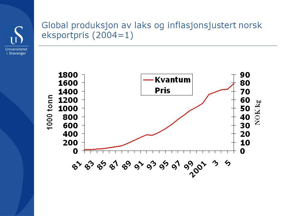 Global produksjon av laks og inflasjonsjustert norsk eksportpris (2004=1)