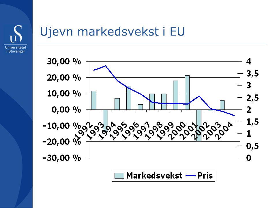 Ujevn markedsvekst i EU