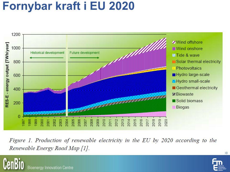 Fornybar kraft i EU 2020 10