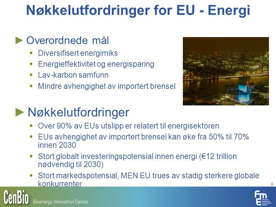 9 Nøkkelutfordringer for EU - Energi ► Overordnede mål  Diversifisert energimiks  Energieffektivitet og energisparing  Lav-karbon samfunn  Mindre