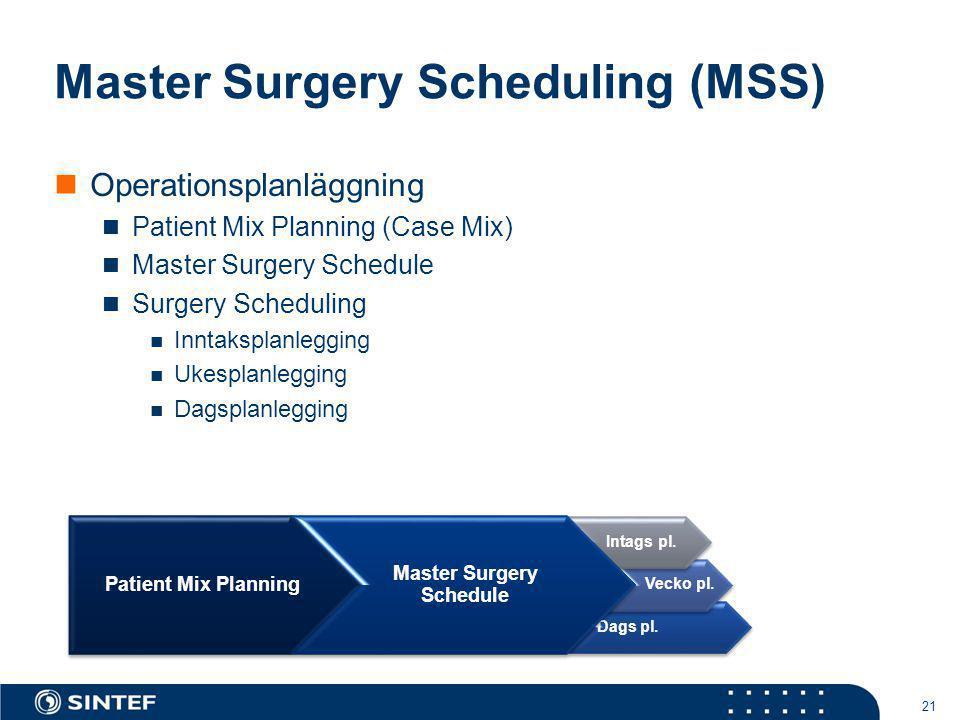Master Surgery Scheduling (MSS) Operationsplanläggning Patient Mix Planning (Case Mix) Master Surgery Schedule Surgery Scheduling Inntaksplanlegging U