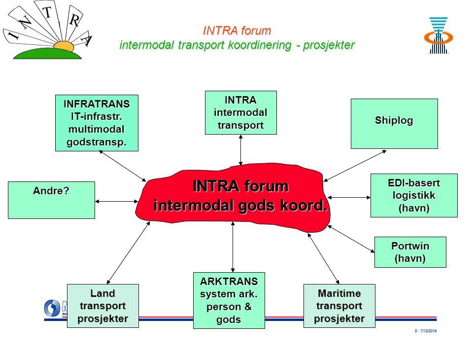 8 - 7/12/2014 I N T R A INTRA forum intermodal gods koord.