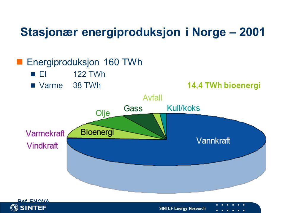 SINTEF Energy Research Stasjonær energiproduksjon i Norge – 2001 Energiproduksjon 160 TWh El122 TWh Varme38 TWh 14,4 TWh bioenergi Ref. ENOVA