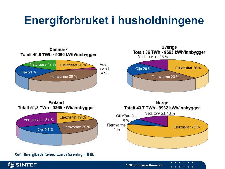 SINTEF Energy Research Energiforbruket i husholdningene Ref. Energibedriftenes Landsforening – EBL