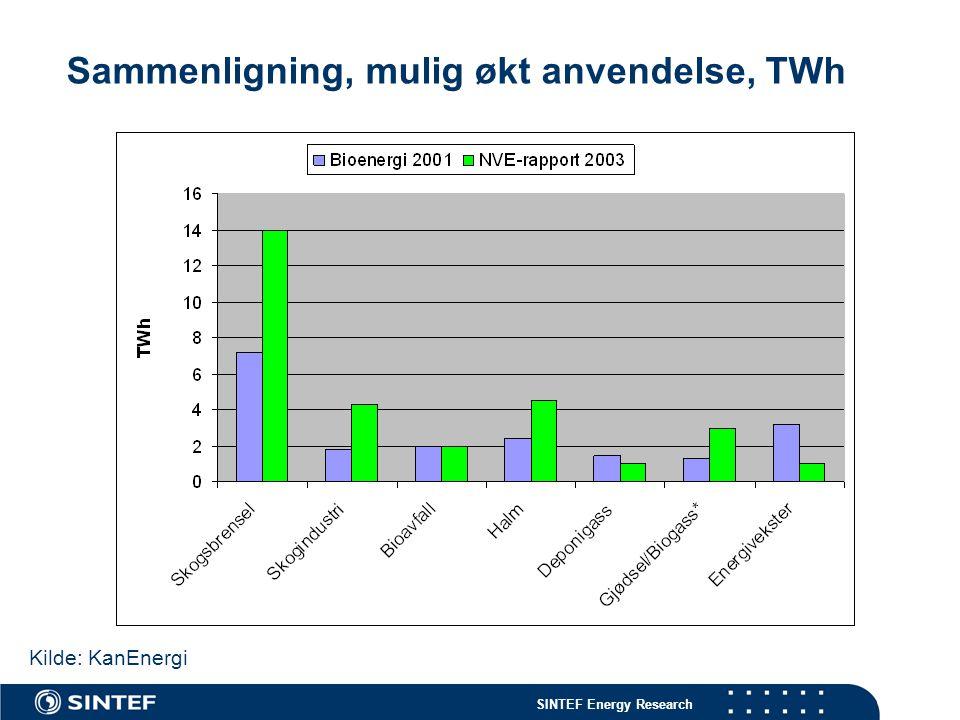 SINTEF Energy Research Sammenligning, mulig økt anvendelse, TWh Kilde: KanEnergi