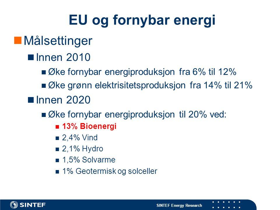 SINTEF Energy Research EU og fornybar energi Målsettinger Innen 2010 Øke fornybar energiproduksjon fra 6% til 12% Øke grønn elektrisitetsproduksjon fr