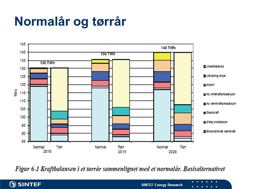 SINTEF Energy Research Normalår og tørrår