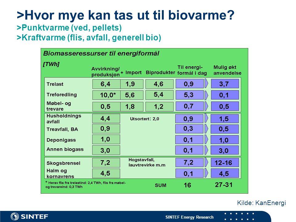 SINTEF Energy Research >Hvor mye kan tas ut til biovarme? >Punktvarme (ved, pellets) >Kraftvarme (flis, avfall, generell bio) Kilde: KanEnergi