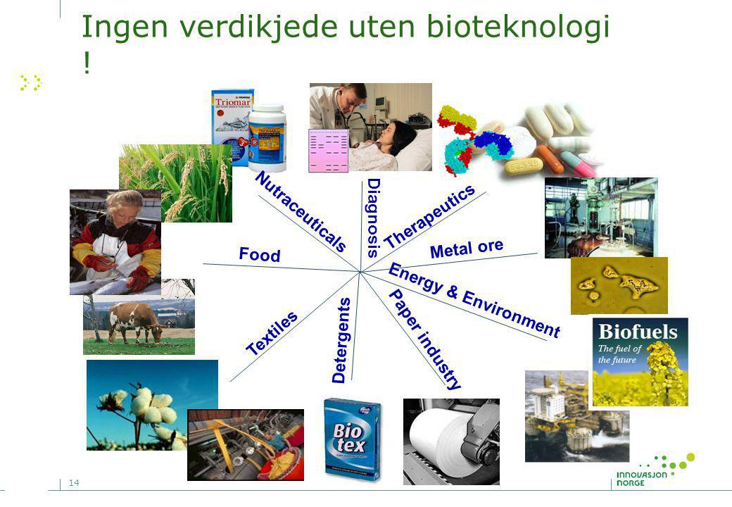 14 Ingen verdikjede uten bioteknologi ! Diagnosis Food Textiles Metal ore Detergents Nutraceuticals Therapeutics Paper industry Energy & Environment