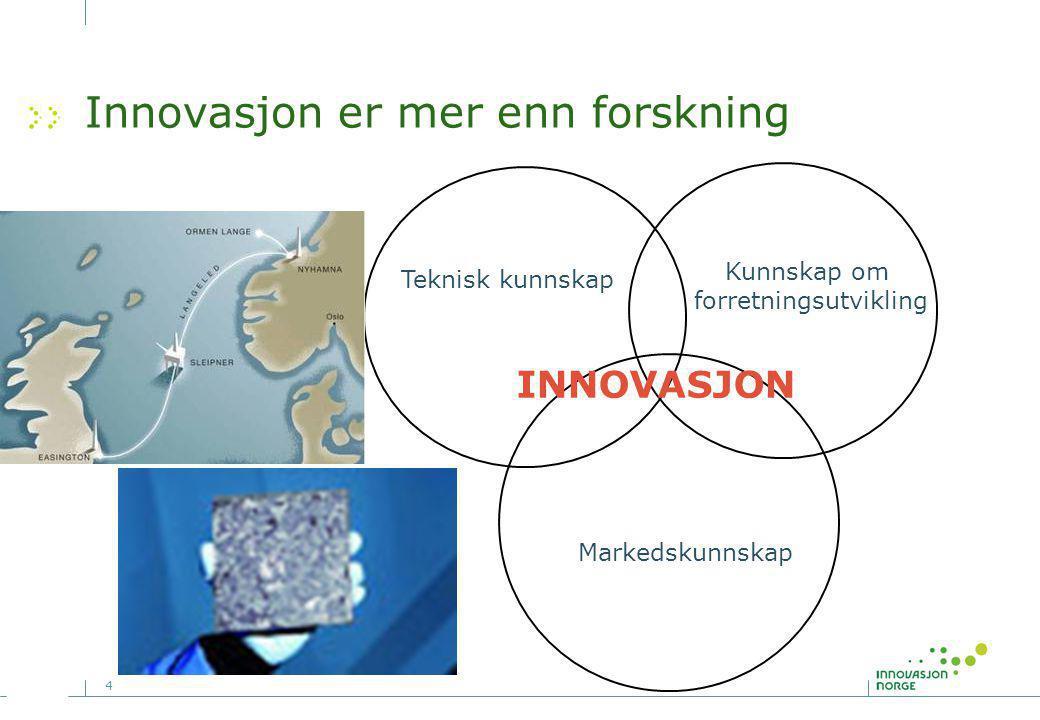 4 Innovasjon er mer enn forskning Teknisk kunnskap Kunnskap om forretningsutvikling Markedskunnskap INNOVASJON