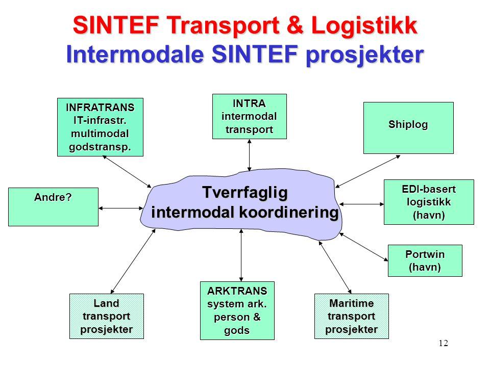 12 Tverrfaglig intermodal koordinering INTRA intermodal transport Shiplog Maritime transport prosjekter INFRATRANS IT-infrastr. multimodal godstransp.