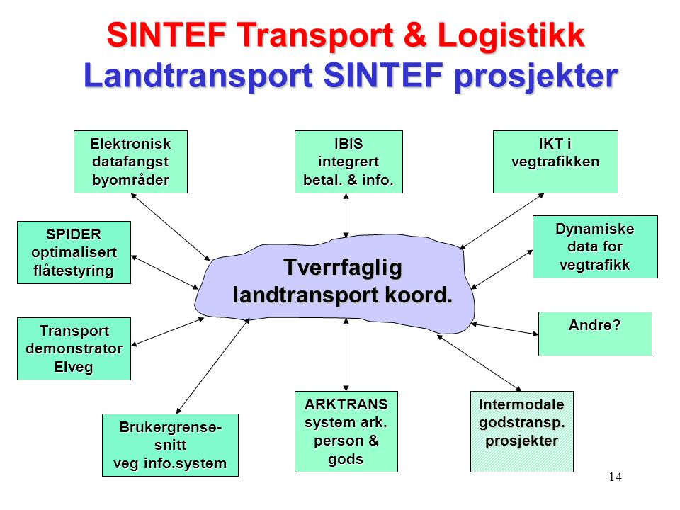 14 Tverrfaglig landtransport koord. IBIS integrert betal. & info. IKT i vegtrafikken Intermodale godstransp. prosjekter Elektronisk datafangst byområd