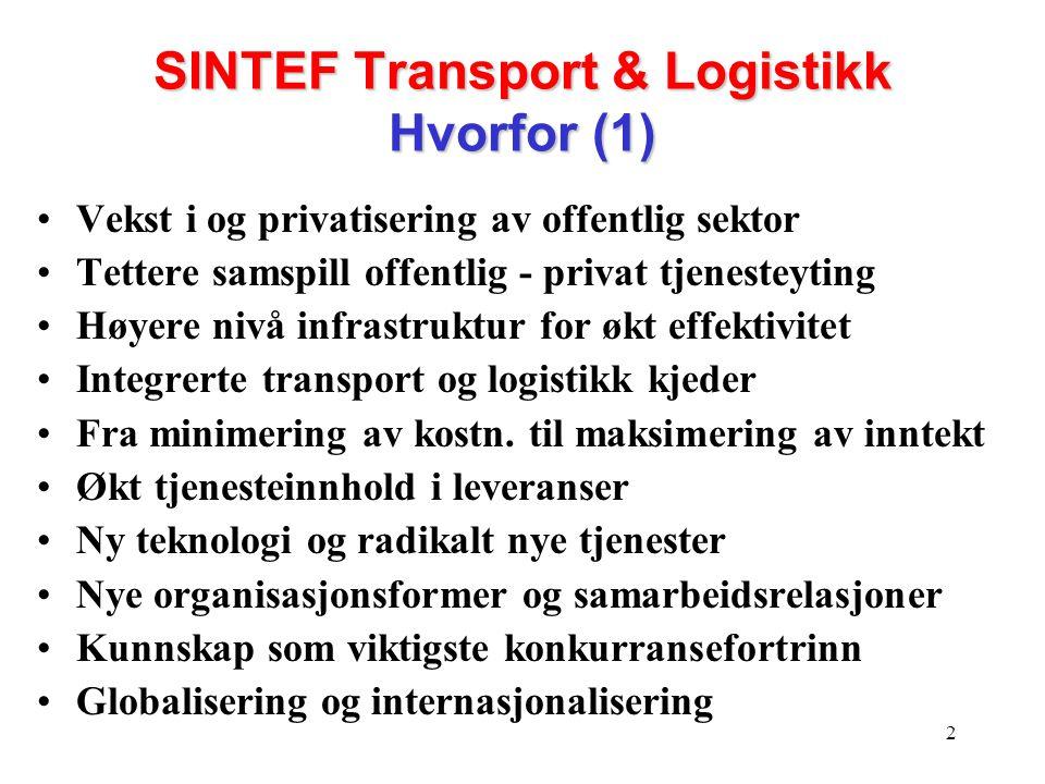 3 SINTEF Transport & Logistikk Hvorfor (2) Tverrfaglig utnyttelse av SINTEFs flerfaglighet Utvikling av SINTEF til en FoU TOTAL leverandør Helhetlig FoU-satsing i internasjonalt perspektiv Synergi mellom SINTEF inst/avd's prosjekter, kompetanse og marked/kunder Arena for nye og samordnede initiativer i / utenfor SINTEF og Norge Nettverksbygging og info.utveksling Samhandlende og integrerte løsninger Omforent syn på begrepsapparat, prosesser, modeller, spesifikasjoner og standarder