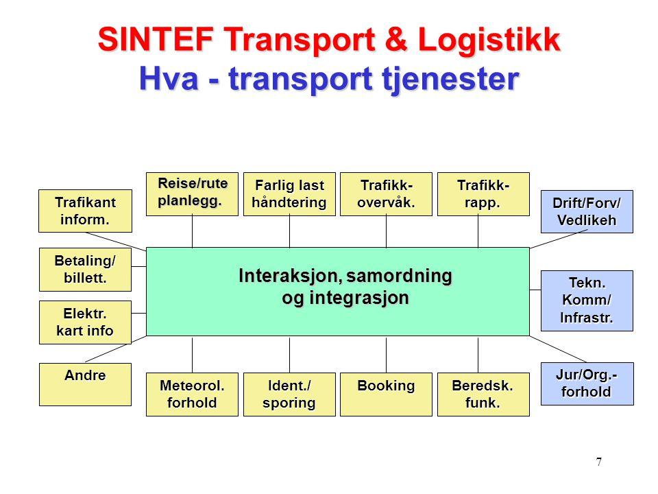 8 SINTEF Transport & Logistikk Hvordan (1) Nettverksbygging, samordning, samhandling og integrasjon i forhold til: SINTEF-interne institutt/AS'er og avdelinger Eksterne aktører, kunder og samarbeidspartnere Prosjekter FoU-programmer (norske, nordiske og EU) Begrepsapparat, konseptuelle modeller, datamodeller, arkitektur, brukergrensesnitt Info., tjenester, systemer og infrastruktur