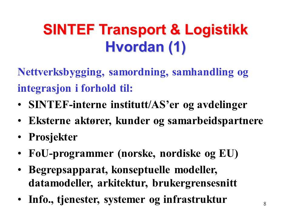 9 SINTEF Transport & Logistikk Hvordan (2) Organisatorisk samordning: via Sintef enheter, prosjekter, kunder, nettverk og på tvers av disse Faglig samordning: via metodikk, metoder, modeller, flerfaglig transport/logistikk kompetanse Internasjonal samordning: via deltakelse i EU- og internasjonale prosjekter, nordisk samarbeid og standardisering
