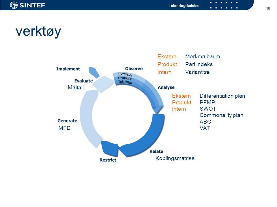 Teknologiledelse 10 verktøy EksternMerkmalbaum ProduktPart indeks InternVariant tre MFD Måltall Koblingsmatrise EksternDifferentiation plan ProduktPFMP InternSWOT Commonality plan ABC VAT
