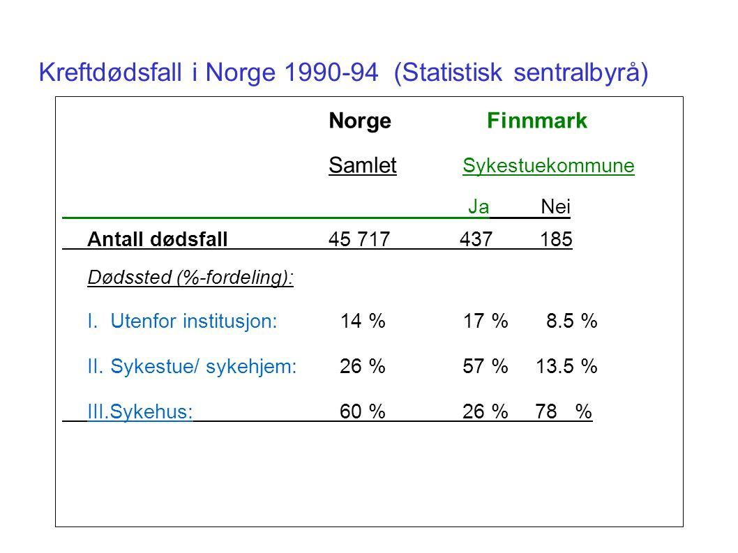 Kreftdødsfall i Norge 1990-94 (Statistisk sentralbyrå) Norge Finnmark Samlet Sykestuekommune Ja Nei Antall dødsfall45 717 437 185 Dødssted (%-fordeli
