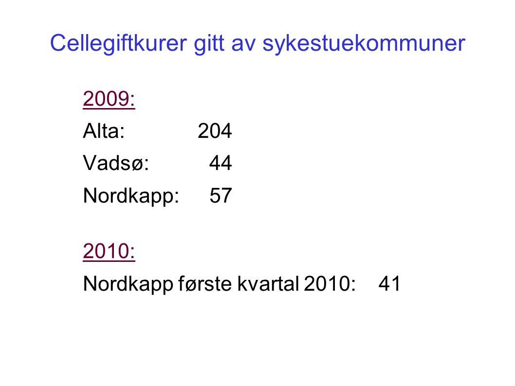 Cellegiftkurer gitt av sykestuekommuner 2009: Alta:204 Vadsø: 44 Nordkapp: 57 2010: Nordkapp første kvartal 2010: 41