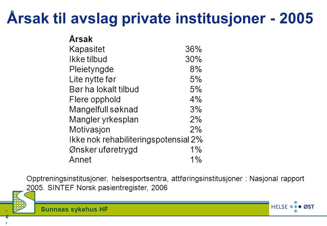 1313 Sunnaas sykehus HF Årsak til avslag private institusjoner - 2005 Årsak Kapasitet 36% Ikke tilbud 30% Pleietyngde 8% Lite nytte før 5% Bør ha loka