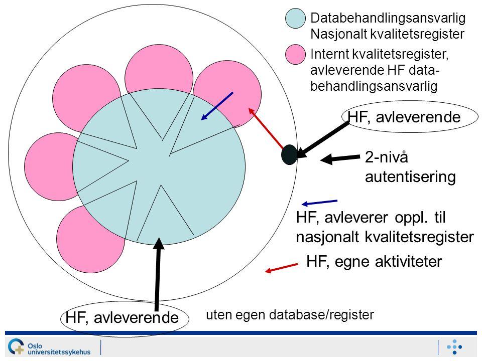 Databehandlingsansvarlig Nasjonalt kvalitetsregister Internt kvalitetsregister, avleverende HF data- behandlingsansvarlig HF, avleverende 2-nivå autentisering HF, avleverer oppl.