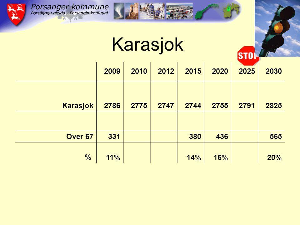 2009201020122015202020252030 Karasjok2786277527472744275527912825 Over 67331380436565 %11%14%16%20% Karasjok