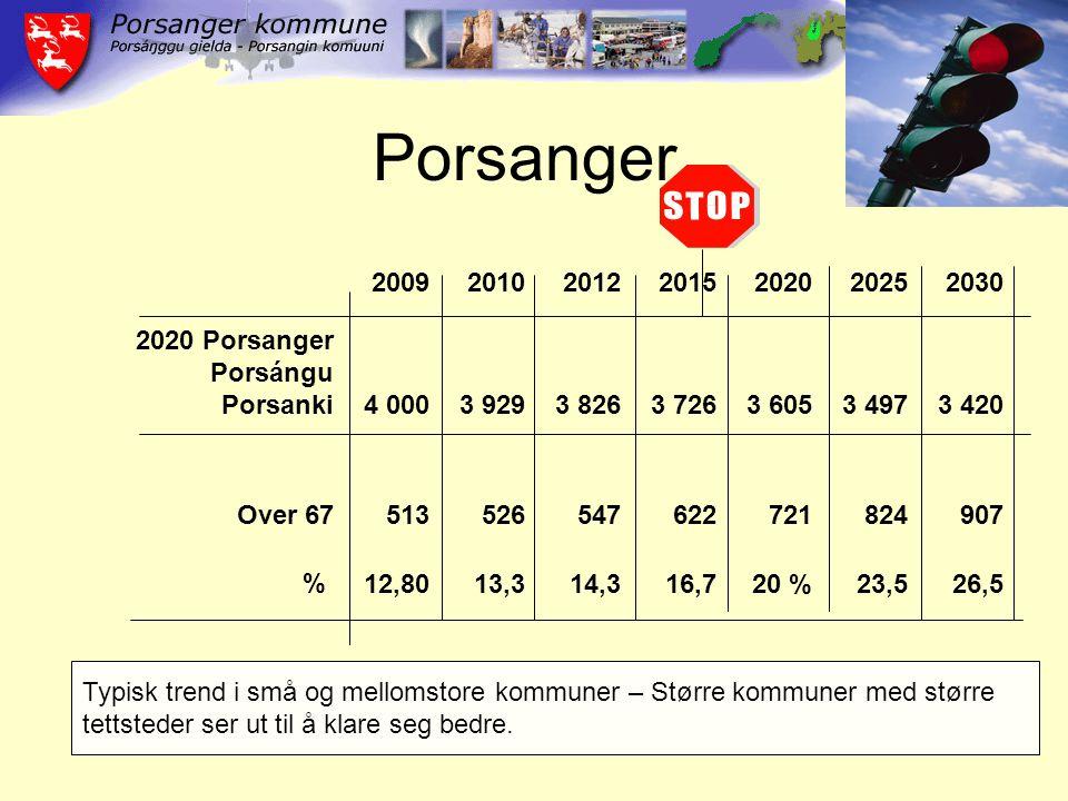 Porsanger 2009201020122015202020252030 2020 Porsanger Porsángu Porsanki4 0003 9293 8263 7263 6053 4973 420 Over 67513526547622721824907 %12,8013,314,316,720 %23,526,5 Typisk trend i små og mellomstore kommuner – Større kommuner med større tettsteder ser ut til å klare seg bedre.