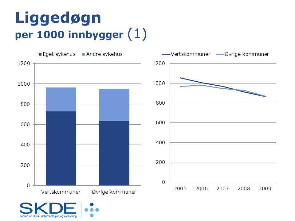 Liggedøgn per 1000 innbygger (1)