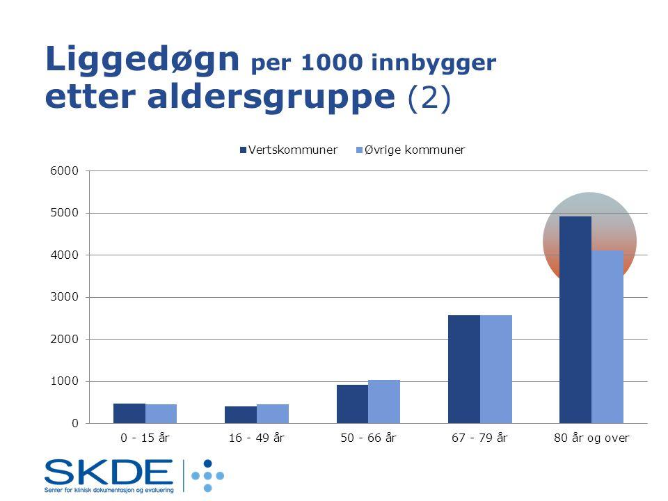 Liggedøgn per 1000 innbygger etter aldersgruppe (2)