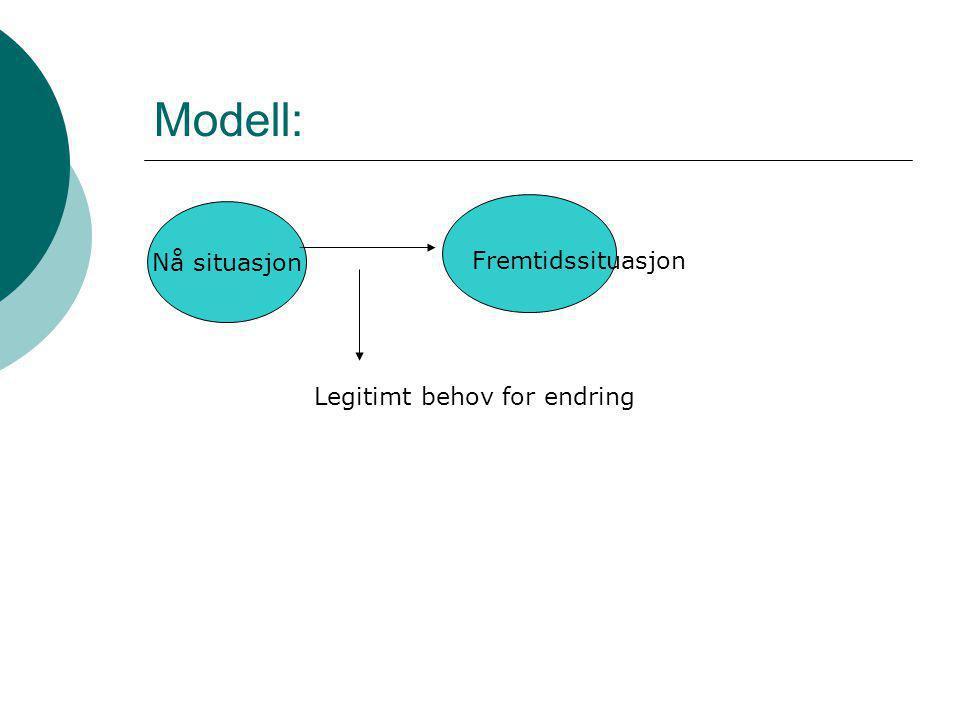 Modell: Nå situasjon Fremtidssituasjon Legitimt behov for endring