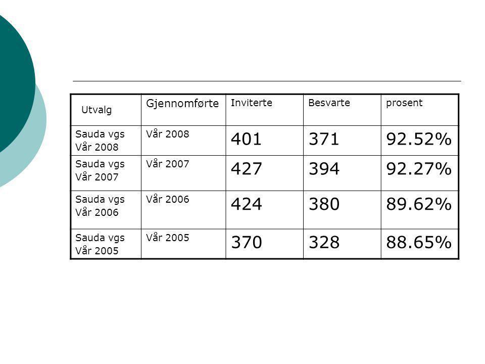 Utvalg Gjennomførte InviterteBesvarteprosent Sauda vgs Vår 2008 40137192.52% Sauda vgs Vår 2007 42739492.27% Sauda vgs Vår 2006 42438089.62% Sauda vgs Vår 2005 37032888.65%