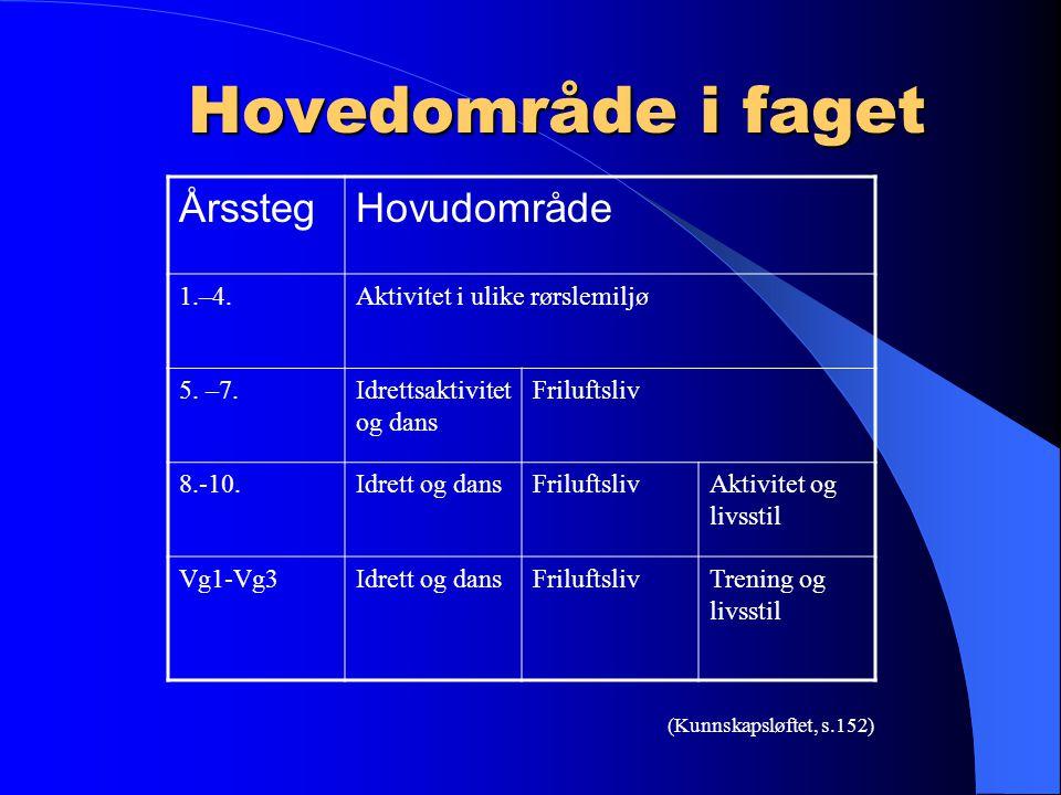 Hovedområde i faget ÅrsstegHovudområde 1.–4.Aktivitet i ulike rørslemiljø 5.
