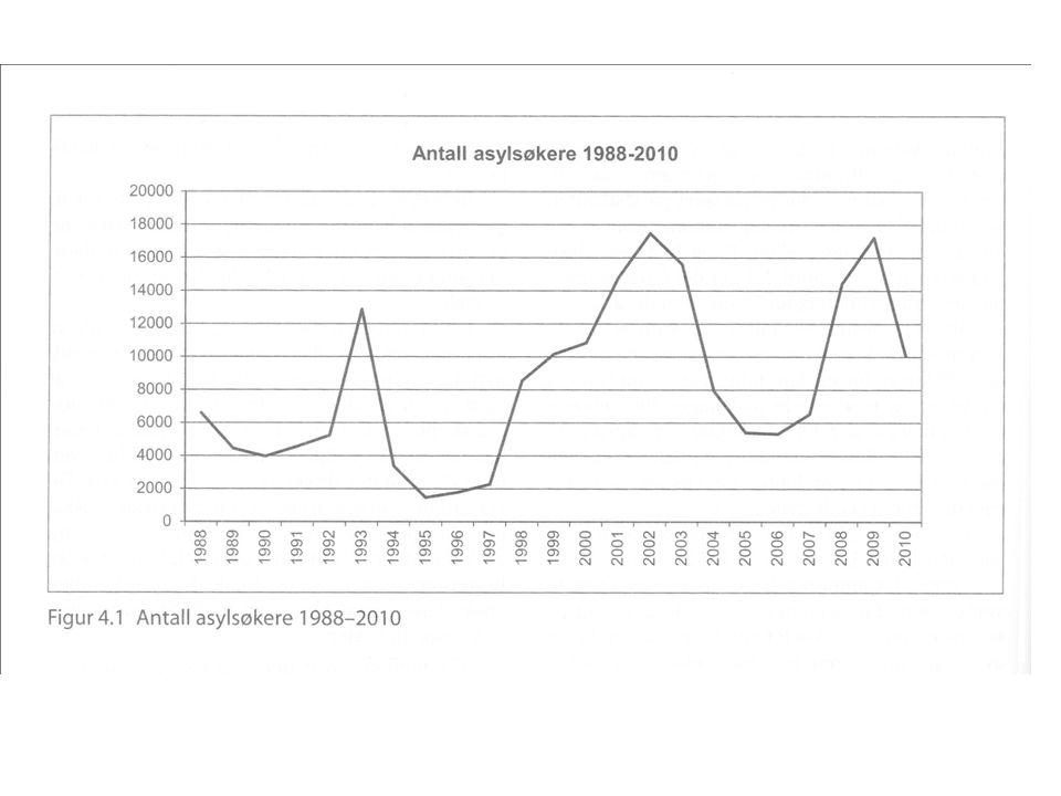 Asylsøkere til Norge i 2011 1.Somalia2 200 2. Eritrea1 300 3.