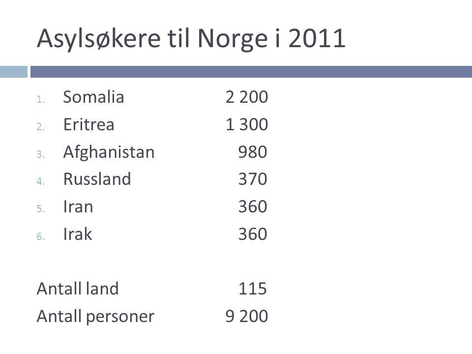 Asylsøkere til Norge i 2011 1. Somalia2 200 2. Eritrea1 300 3. Afghanistan 980 4. Russland 370 5. Iran 360 6. Irak 360 Antall land 115 Antall personer