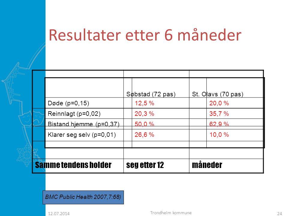 Konklusjonene  Færre reinnleggelser  Flere pasienter klarer seg selv ute kommunale tjenester  Laver dødelighet både etter 6 og 12 måneders oppfølging.