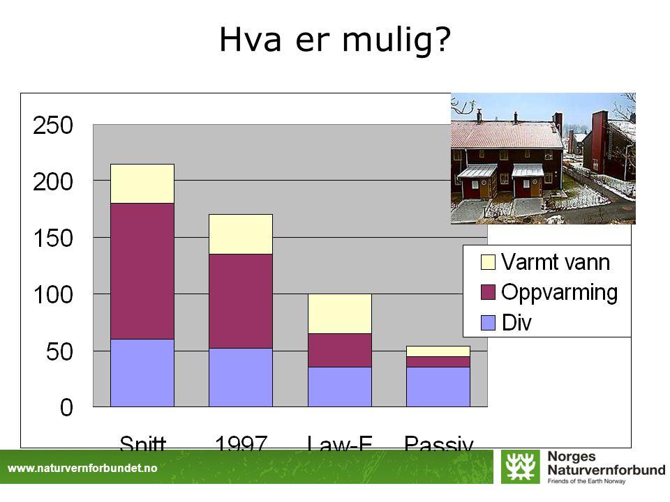www.naturvernforbundet.no Hva er mulig