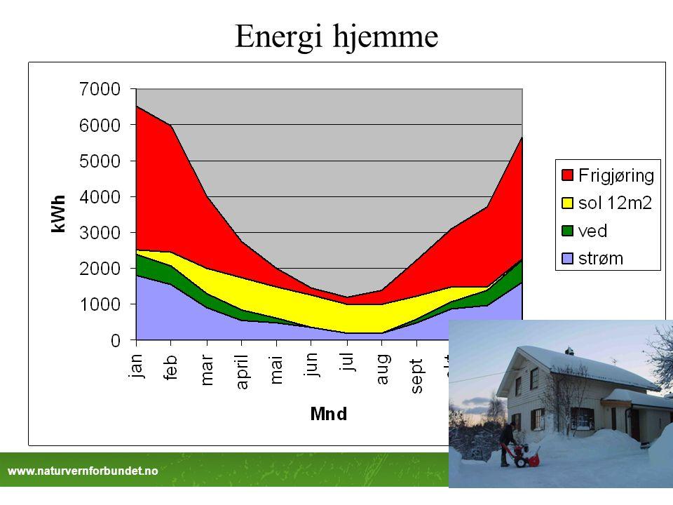 www.naturvernforbundet.no Energi hjemme