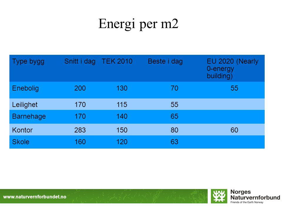 www.naturvernforbundet.no Type byggSnitt i dagTEK 2010Beste i dagEU 2020 (Nearly 0-energy building) Enebolig2001307055 Leilighet17011555 Barnehage17014065 Kontor2831508060 Skole16012063 Energi per m2