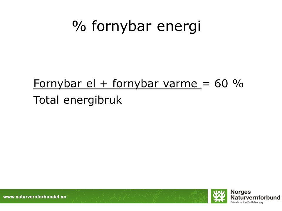 www.naturvernforbundet.no Fornybar el + fornybar varme = 60 % Total energibruk % fornybar energi