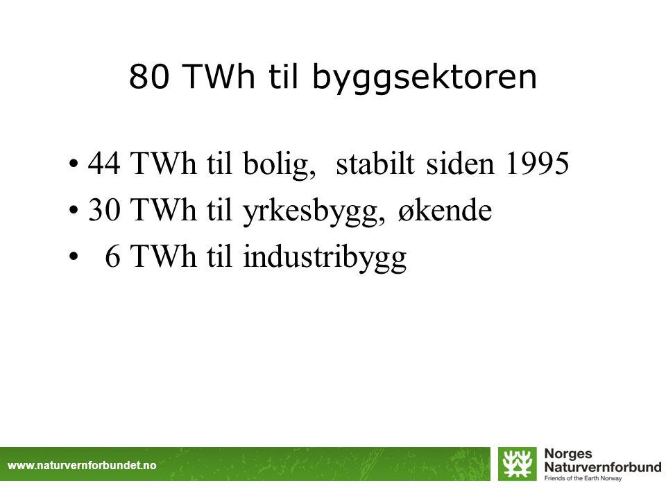 www.naturvernforbundet.no 80 TWh til byggsektoren 44 TWh til bolig, stabilt siden 1995 30 TWh til yrkesbygg, økende 6 TWh til industribygg
