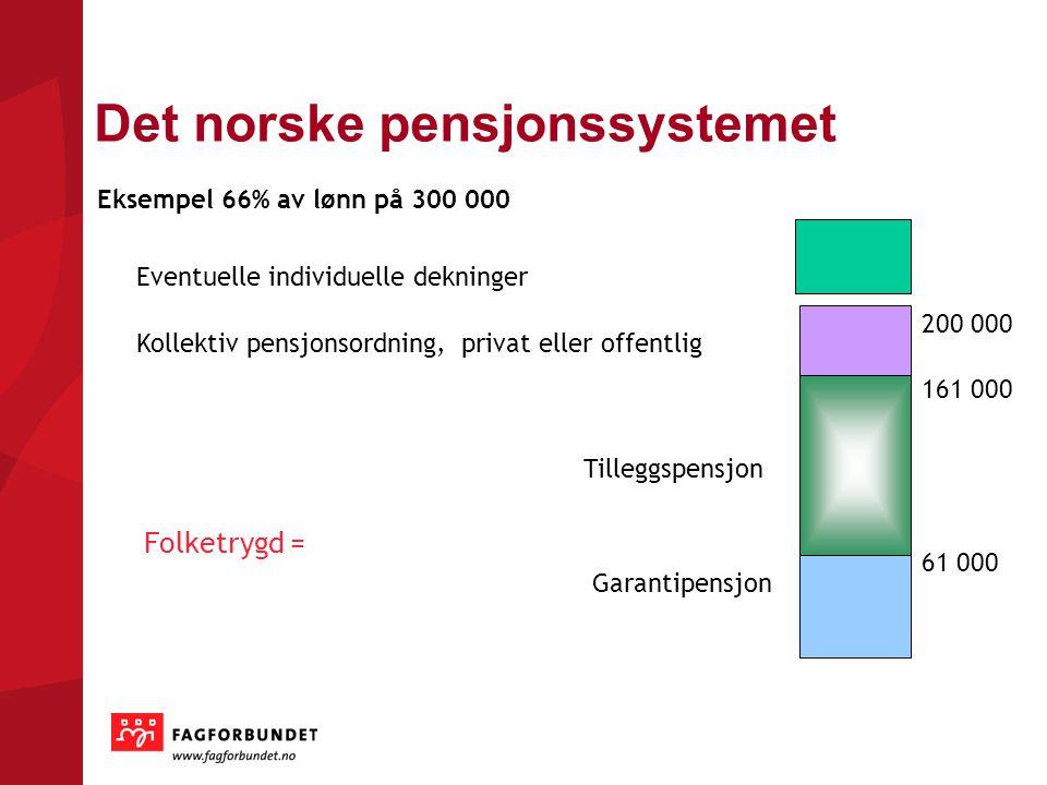 Det norske pensjonssystemet Eventuelle individuelle dekninger Kollektiv pensjonsordning, privat eller offentlig Folketrygd = Tilleggspensjon 61 000 Ga