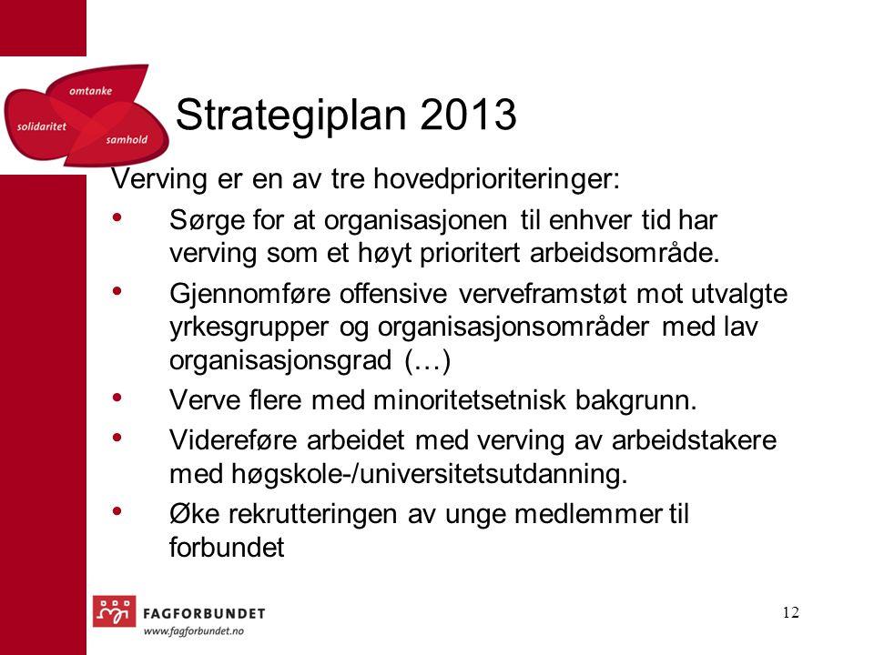 Strategiplan 2013 Verving er en av tre hovedprioriteringer: Sørge for at organisasjonen til enhver tid har verving som et høyt prioritert arbeidsområd
