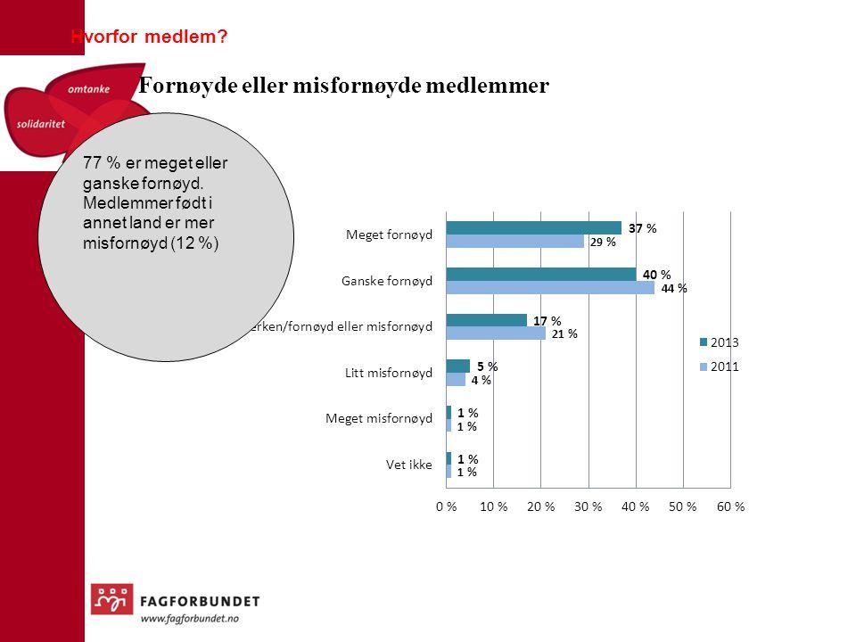 Fornøyde eller misfornøyde medlemmer Hvorfor medlem? 77 % er meget eller ganske fornøyd. Medlemmer født i annet land er mer misfornøyd (12 %)