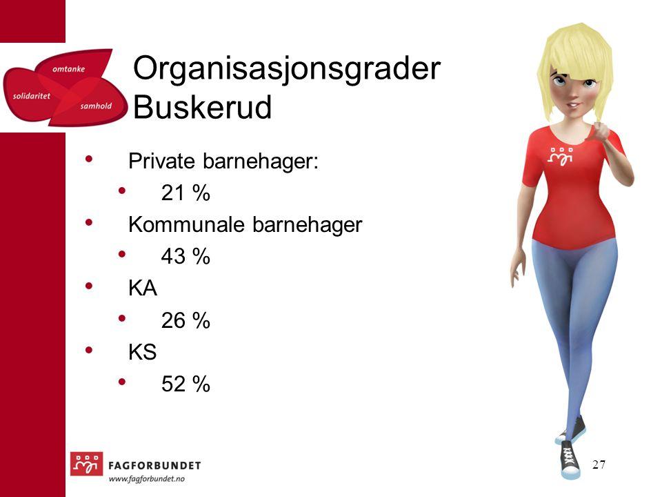 Organisasjonsgrader Buskerud 27 Private barnehager: 21 % Kommunale barnehager 43 % KA 26 % KS 52 %