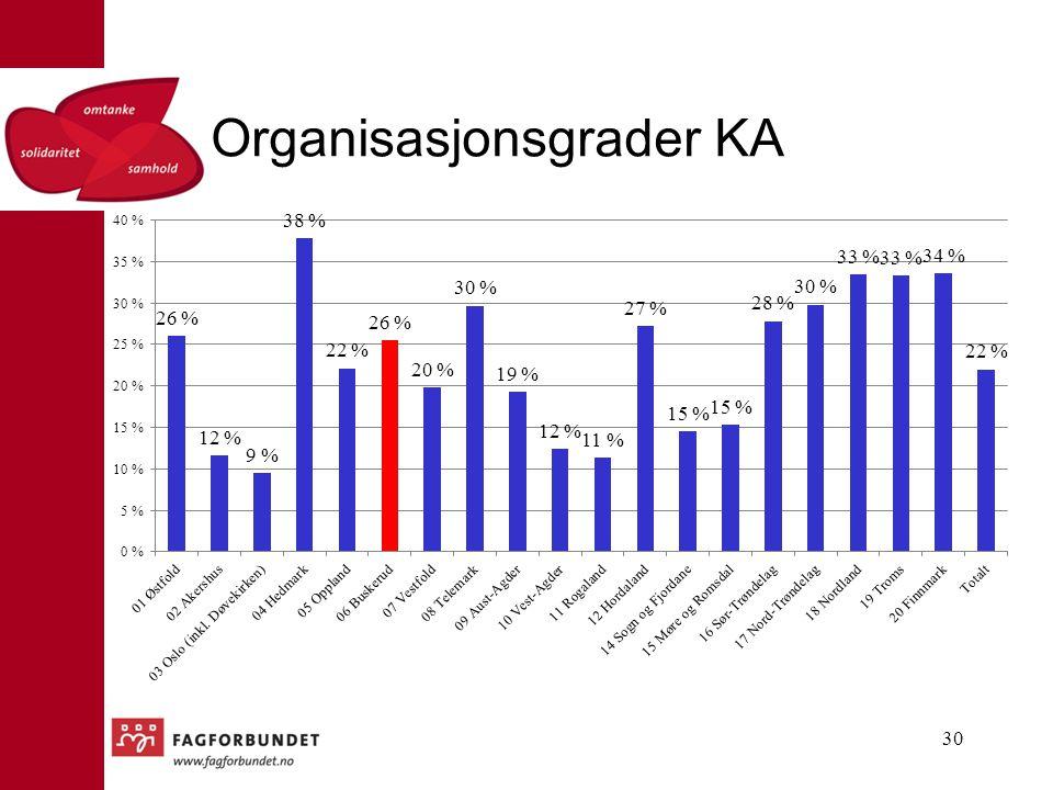 Organisasjonsgrader KA 30